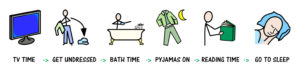 Symbols showing a bedtime routine